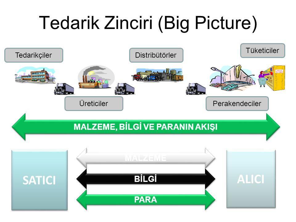 Tedarik Zinciri (Big Picture) Tedarikçiler Üreticiler Distribütörler Perakendeciler Tüketiciler MALZEME, BİLGİ VE PARANIN AKIŞI Tüketiciler SATICI ALICI MALZEME BİLGİ PARA
