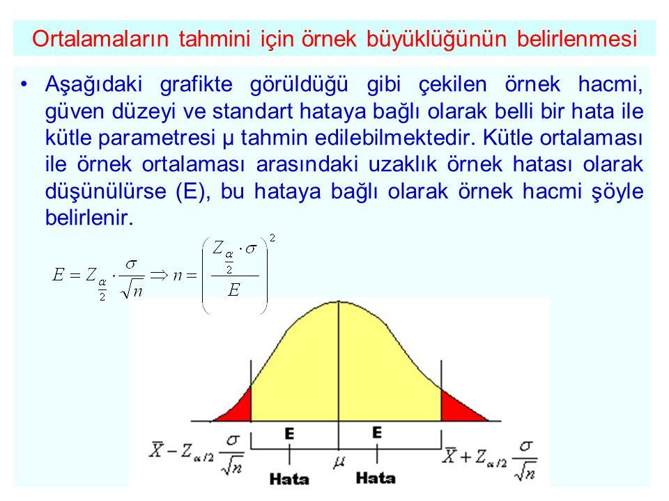 Ortalamaların tahmini için örnek büyüklüğünün belirlenmesi •Aşağıdaki grafikte görüldüğü gibi çekilen örnek hacmi, güven düzeyi ve standart hataya bağ