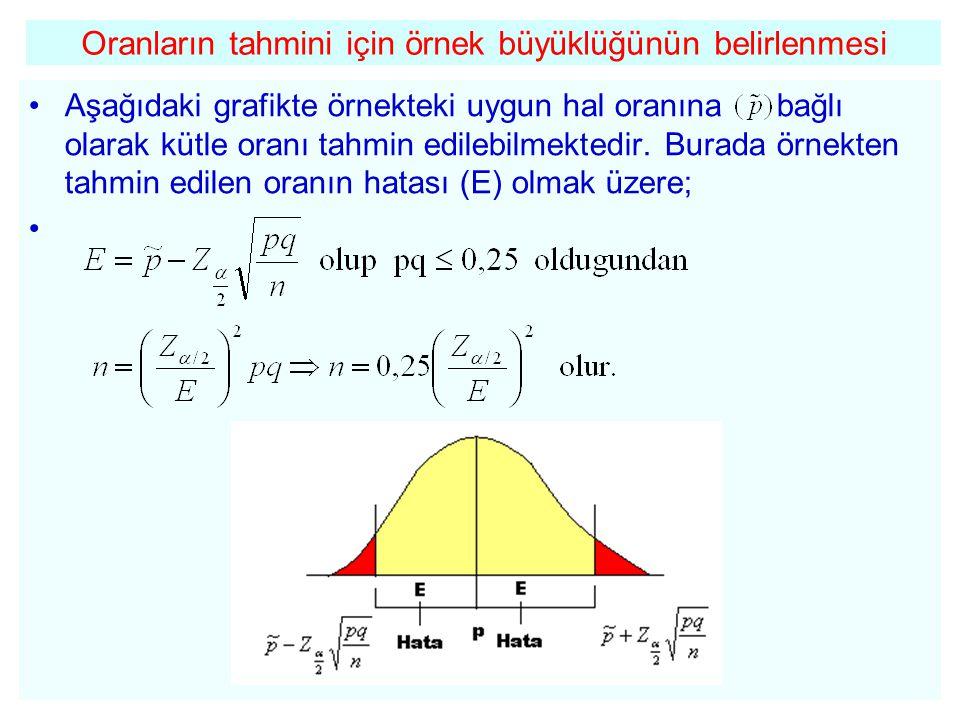 Oranların tahmini için örnek büyüklüğünün belirlenmesi •Aşağıdaki grafikte örnekteki uygun hal oranına bağlı olarak kütle oranı tahmin edilebilmektedi