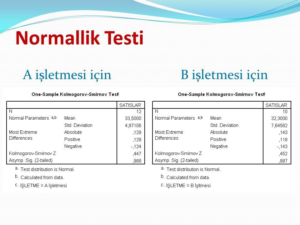 Normallik Testi A işletmesi içinB işletmesi için