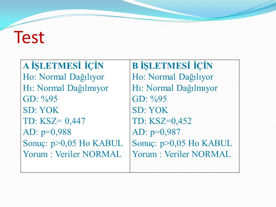 Test A İŞLETMESİ İÇİN Ho: Normal Dağılıyor Hı: Normal Dağılmıyor GD: %95 SD: YOK TD: KSZ= 0,447 AD: p=0,988 Sonuç: p>0,05 Ho KABUL Yorum : Veriler NOR