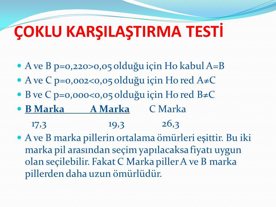  A ve B p=0,220>0,05 olduğu için Ho kabul A=B  A ve C p=0,002<0,05 olduğu için Ho red A≠C  B ve C p=0,000<0,05 olduğu için Ho red B≠C  B Marka A M