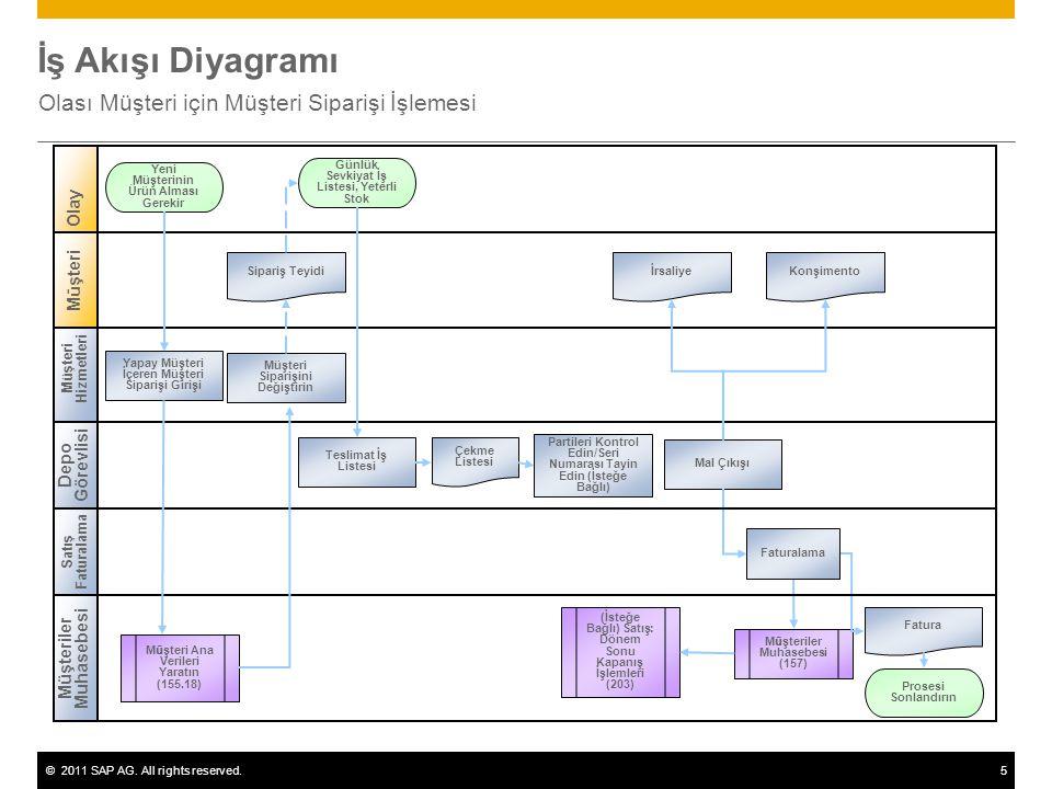 ©2011 SAP AG. All rights reserved.5 İş Akışı Diyagramı Olası Müşteri için Müşteri Siparişi İşlemesi Müşteri Hizmetleri Olay M ü şteri Yapay Müşteri İç
