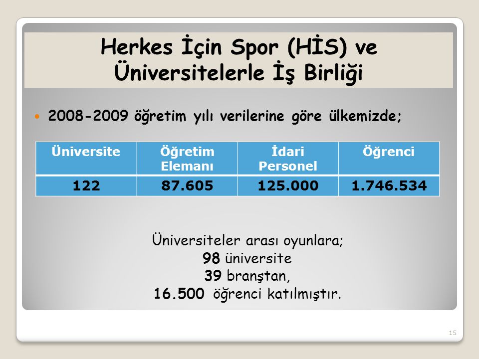 Herkes İçin Spor (HİS) ve Üniversitelerle İş Birliği  2008-2009 öğretim yılı verilerine göre ülkemizde; Üniversiteler arası oyunlara; 98 üniversite 39 branştan, 16.500 öğrenci katılmıştır.