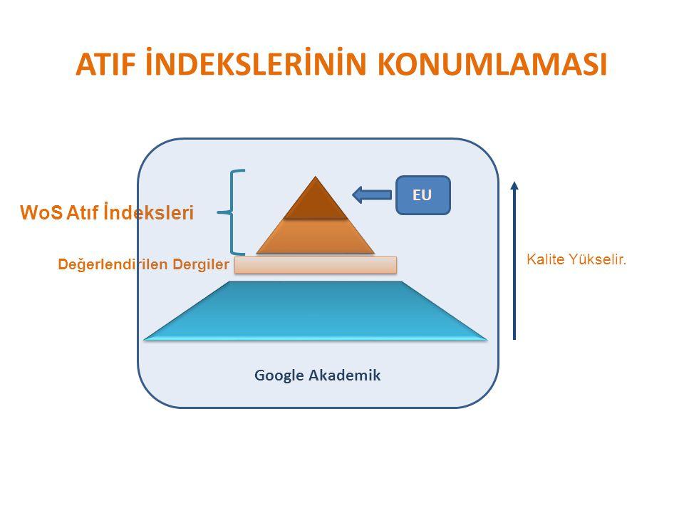 ATIF İNDEKSLERİNİN KONUMLAMASI WoS Atıf İndeksleri Değerlendirilen Dergiler Kalite Yükselir. Google Akademik EU