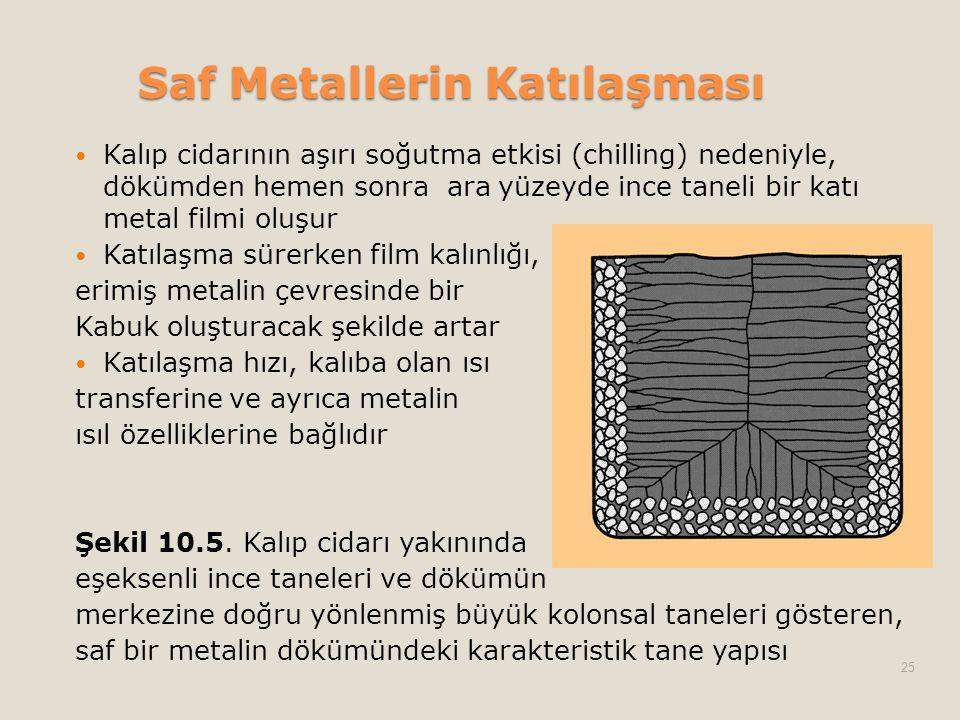 Saf Metallerin Katılaşması  Kalıp cidarının aşırı soğutma etkisi (chilling) nedeniyle, dökümden hemen sonra ara yüzeyde ince taneli bir katı metal fi