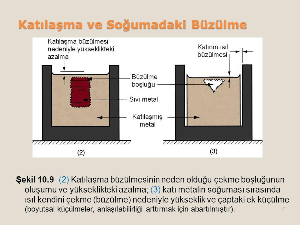 Katılaşma ve Soğumadaki Büzülme Şekil 10.9 (2) Katılaşma büzülmesinin neden olduğu çekme boşluğunun oluşumu ve yükseklikteki azalma; (3) katı metalin