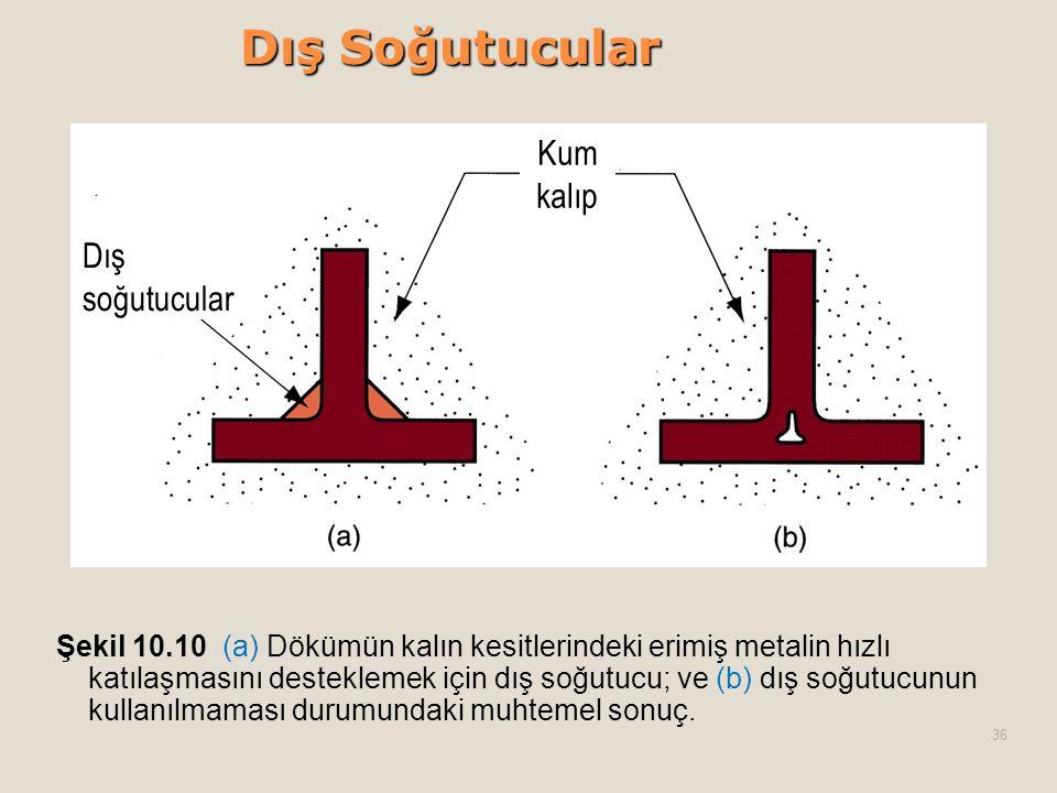 Dış Soğutucular Şekil 10.10 (a) Dökümün kalın kesitlerindeki erimiş metalin hızlı katılaşmasını desteklemek için dış soğutucu; ve (b) dış soğutucunun