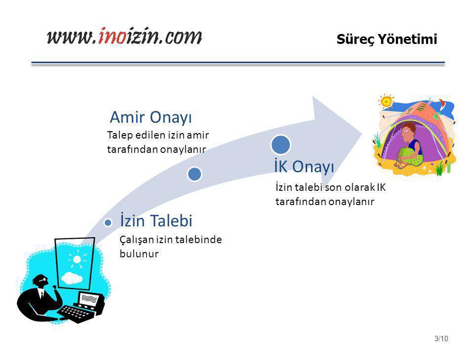 www.inoizin.com İzin Talebi Amir Onayı İK Onayı Çalışan izin talebinde bulunur Talep edilen izin amir tarafından onaylanır İzin talebi son olarak IK t
