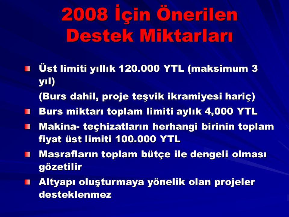 Üst limiti yıllık 120.000 YTL (maksimum 3 yıl) (Burs dahil, proje teşvik ikramiyesi hariç) Burs miktarı toplam limiti aylık 4,000 YTL Makina- teçhizat