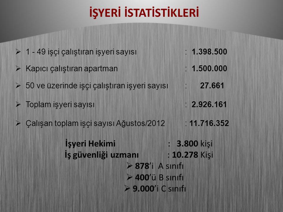  1 - 49 işçi çalıştıran işyeri sayısı: 1.398.500  Kapıcı çalıştıran apartman: 1.500.000  50 ve üzerinde işçi çalıştıran işyeri sayısı: 27.661  Toplam işyeri sayısı: 2.926.161  Çalışan toplam işçi sayısı Ağustos/2012: 11.716.352 İşyeri Hekimi: 3.800 kişi İş güvenliği uzmanı: 10.278 Kişi  878'i A sınıfı  400'ü B sınıfı  9.000'i C sınıfı İŞYERİ İSTATİSTİKLERİ
