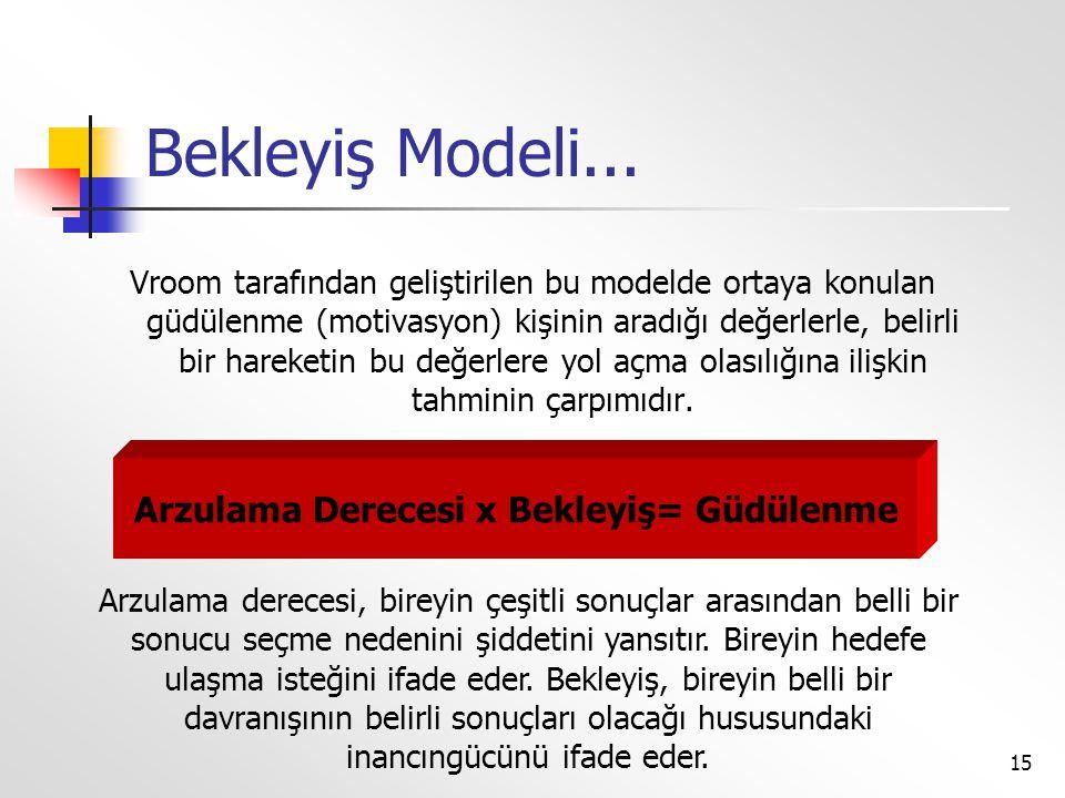 15 Bekleyiş Modeli... Vroom tarafından geliştirilen bu modelde ortaya konulan güdülenme (motivasyon) kişinin aradığı değerlerle, belirli bir hareketin