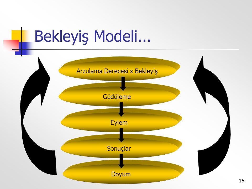 16 Bekleyiş Modeli... Arzulama Derecesi x Bekleyiş Güdüleme Eylem Sonuçlar Doyum