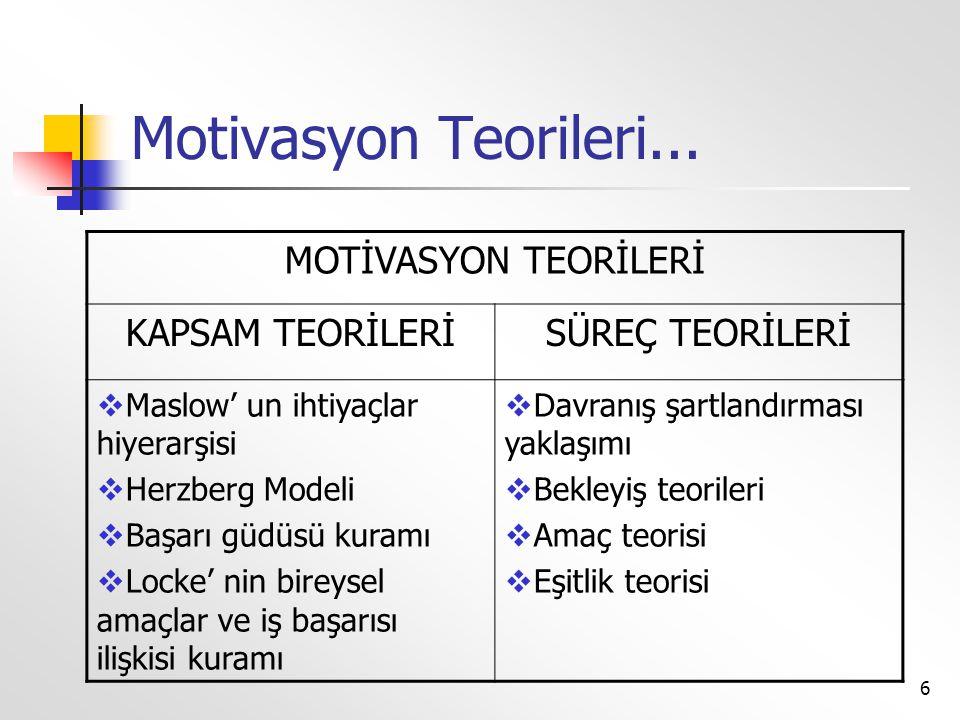 6 Motivasyon Teorileri... MOTİVASYON TEORİLERİ KAPSAM TEORİLERİSÜREÇ TEORİLERİ  Maslow' un ihtiyaçlar hiyerarşisi  Herzberg Modeli  Başarı güdüsü k