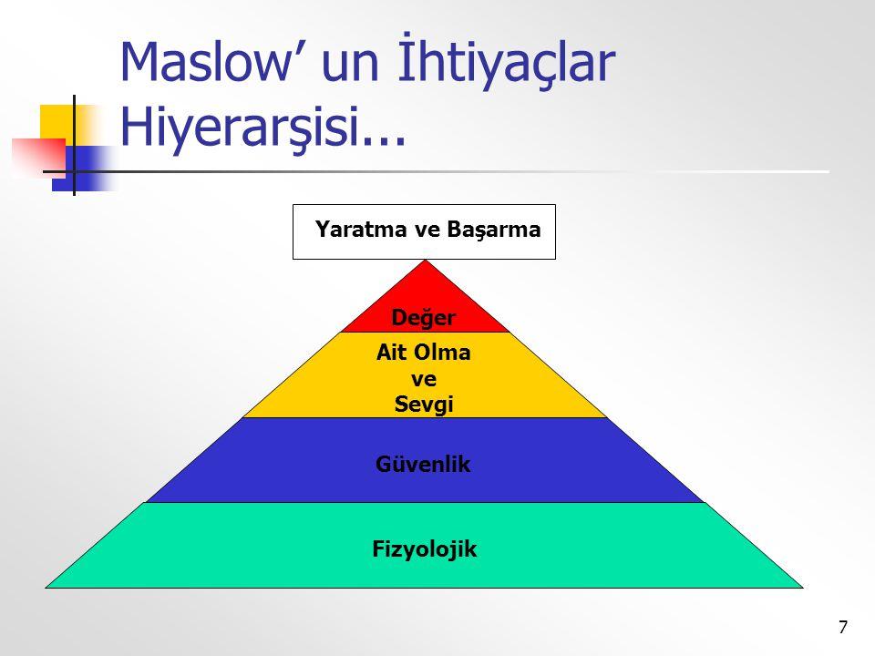7 Maslow' un İhtiyaçlar Hiyerarşisi... Değer Ait Olma ve Sevgi Güvenlik Fizyolojik Yaratma ve Başarma