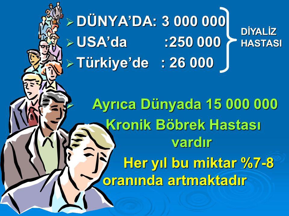  DÜNYA'DA: 3 000 000  USA'da :250 000  Türkiye'de : 26 000  Ayrıca Dünyada 15 000 000 Kronik Böbrek Hastası vardır Kronik Böbrek Hastası vardır Her yıl bu miktar %7-8 oranında artmaktadır DİYALİZ HASTASI