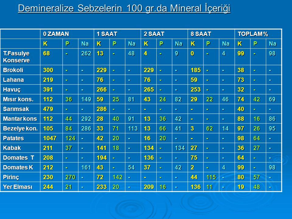 Demineralize Sebzelerin 100 gr.da Mineral İçeriği 0 ZAMAN 1 SAAT 2 SAAT 8 SAAT TOPLAM % KPNaKPNaKPNaKPNaKPNa T.Fasulye Konserve 68-26213-484-90-499-98