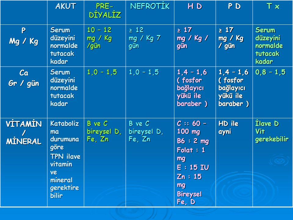 AKUT PRE- DİYALİZ NEFROTİK H D P D T x P Mg / Kg Serum düzeyini normalde tutacak kadar 10 – 12 mg / Kg /gün ≥ 12 mg / Kg 7 gün ≥ 17 mg / Kg / gün Serum düzeyini normalde tutacak kadar Ca Gr / gün Serum düzeyini normalde tutacak kadar 1,0 – 1,5 1,4 – 1,6 ( fosfor bağlayıcı yükü ile baraber ) 0,8 – 1,5 VİTAMİN / MİNERAL Kataboliz ma durumuna göre TPN ilave vitamin ve mineral gerektire bilir B ve C bireysel D, Fe, Zn C :: 60 – 100 mg B6 : 2 mg Folat : 1 mg E : 15 IU Zn : 15 mg Bireysel Fe, D HD ile ayni İlave D Vit gerekebilir