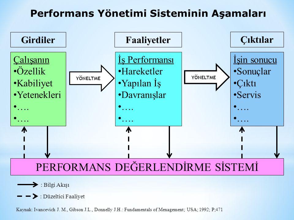 Performans Yönetimi Sisteminin Aşamaları FaaliyetlerGirdiler Çıktılar Çalışanın • Özellik • Kabiliyet • Yetenekleri • …. İş Performansı • Hareketler •