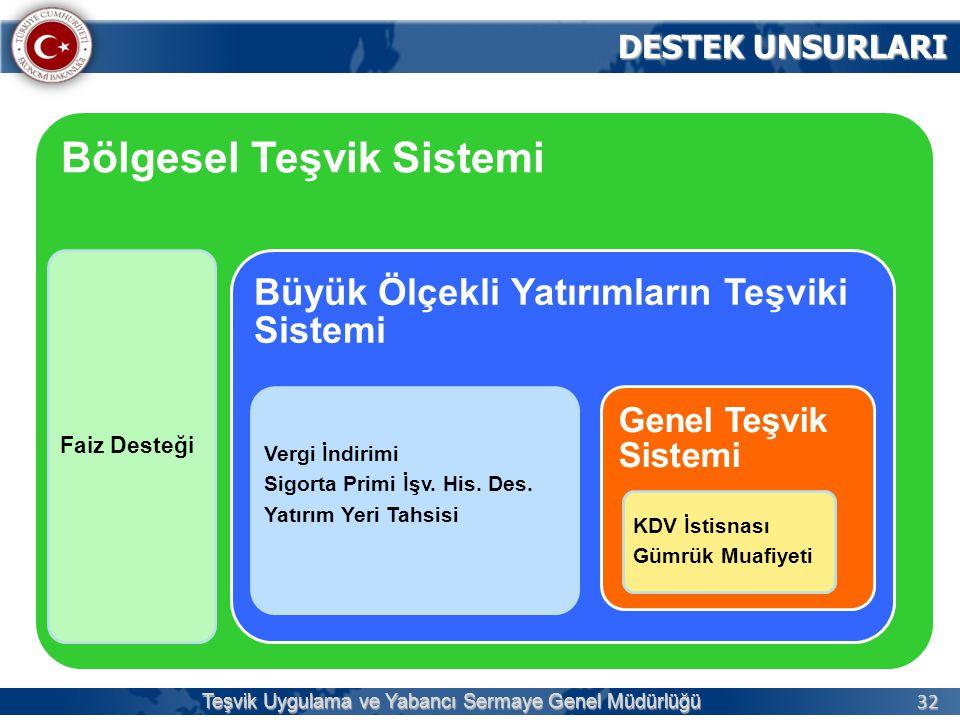 32 Teşvik Uygulama ve Yabancı Sermaye Genel Müdürlüğü DESTEK UNSURLARI DESTEK UNSURLARI Bölgesel Teşvik Sistemi Faiz Desteği Büyük Ölçekli Yatırımları