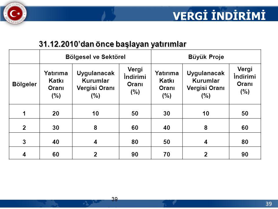 39 39 Bölgesel ve SektörelBüyük Proje Bölgeler Yatırıma Katkı Oranı (%) Uygulanacak Kurumlar Vergisi Oranı (%) Vergi İndirimi Oranı (%) Yatırıma Katkı