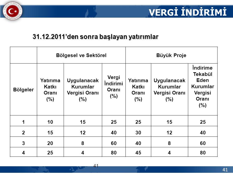 41 41 VERGİ İNDİRİMİ 31.12.2011'den sonra başlayan yatırımlar Bölgesel ve SektörelBüyük Proje Bölgeler Yatırıma Katkı Oranı (%) Uygulanacak Kurumlar V