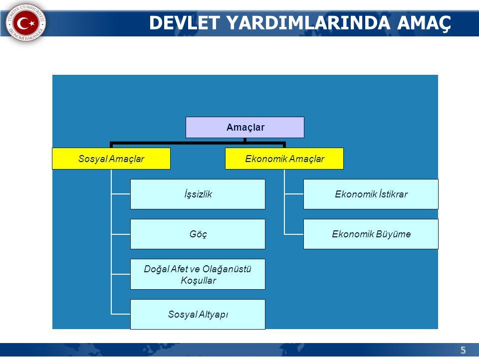 66 Aşağıda belirtilen yatırım konuları, yatırımın bulunduğu bölgenin bir alt bölgesine sağlanan destek unsurları ile desteklenecektir:  OSB ' lerde yapılacak yatırımlar,  Aynı sekt ö rde faaliyet g ö steren firmaların birlikte gerçekleştireceği ve faaliyet g ö sterilen yatırım konusuna dikey veya yatay entegrasyon sağlayacak yatırımlar,  Türkiye Bilimsel ve Teknolojik Araştırma Kurumu (TÜBİTAK) tarafından desteklenen Ar-Ge projeleri neticesinde geliştirilen ü r ü n ü n ü retimine y ö nelik yatırımlar.