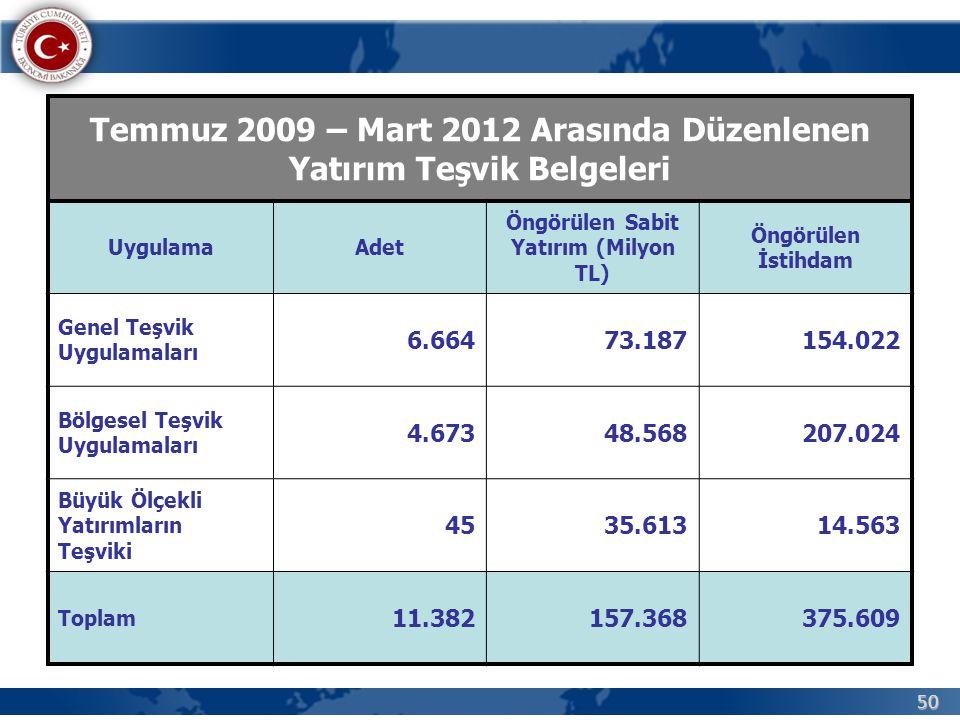 50 Temmuz 2009 – Mart 2012 Arasında Düzenlenen Yatırım Teşvik Belgeleri UygulamaAdet Öngörülen Sabit Yatırım (Milyon TL) Öngörülen İstihdam Genel Teşv