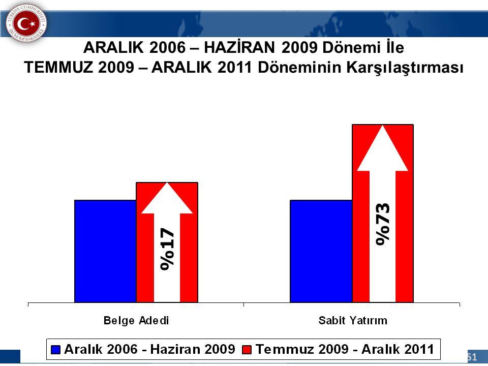 51 ARALIK 2006 – HAZİRAN 2009 Dönemi İle TEMMUZ 2009 – ARALIK 2011 Döneminin Karşılaştırması %73%17