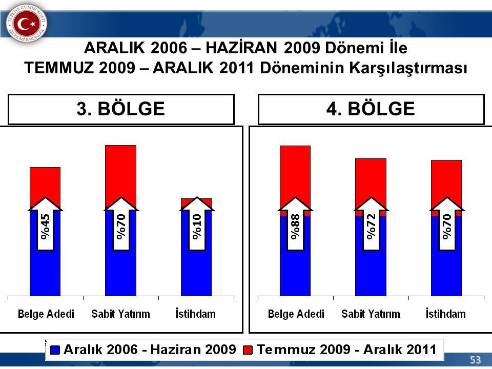 53 ARALIK 2006 – HAZİRAN 2009 Dönemi İle TEMMUZ 2009 – ARALIK 2011 Döneminin Karşılaştırması %45%70%10%88%72%70 3. BÖLGE4. BÖLGE