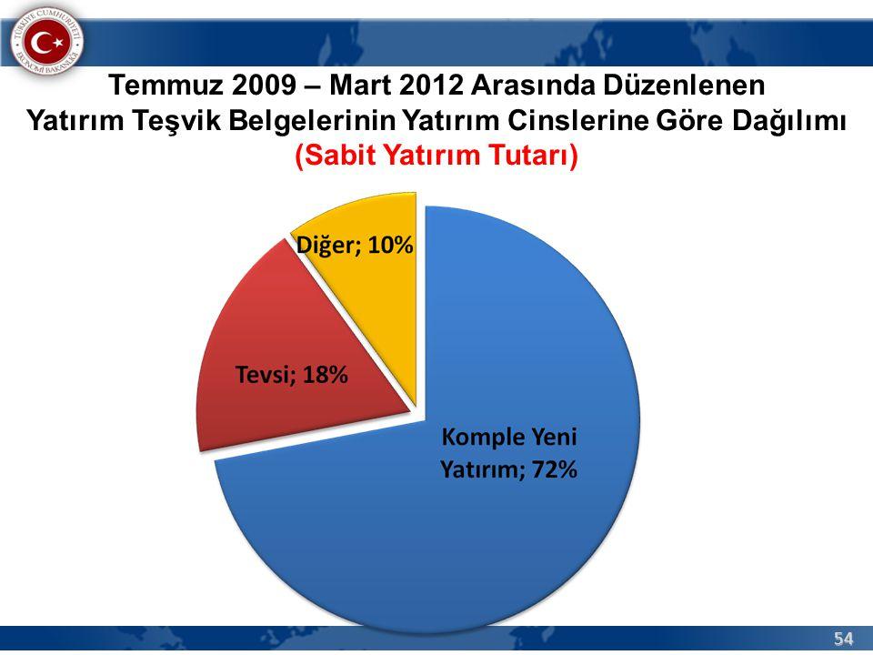 54 Temmuz 2009 – Mart 2012 Arasında Düzenlenen Yatırım Teşvik Belgelerinin Yatırım Cinslerine Göre Dağılımı (Sabit Yatırım Tutarı)