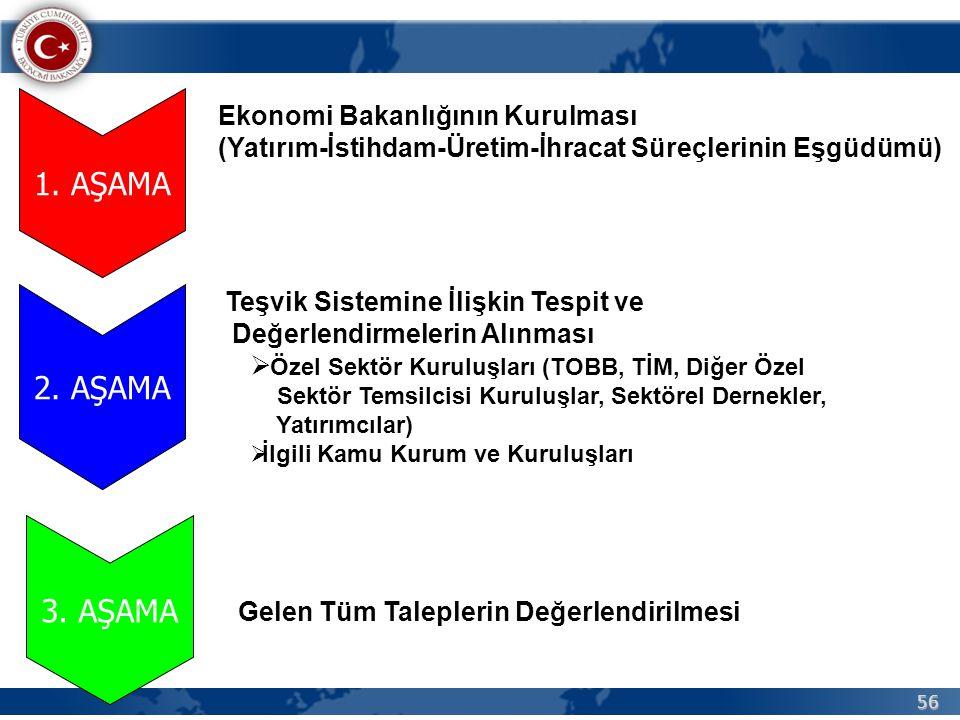 56 1. AŞAMA Ekonomi Bakanlığının Kurulması (Yatırım-İstihdam-Üretim-İhracat Süreçlerinin Eşgüdümü) 2. AŞAMA 3. AŞAMA Teşvik Sistemine İlişkin Tespit v