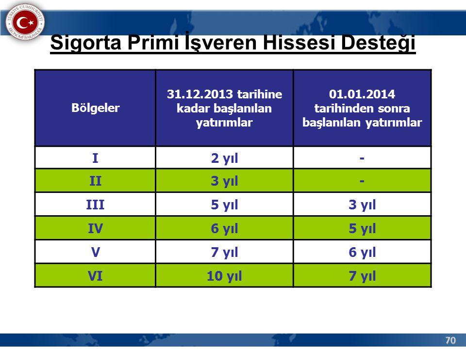 70 Sigorta Primi İşveren Hissesi Desteği B ö lgeler 31.12.2013 tarihine kadar başlanılan yatırımlar 01.01.2014 tarihinden sonra başlanılan yatırımlar