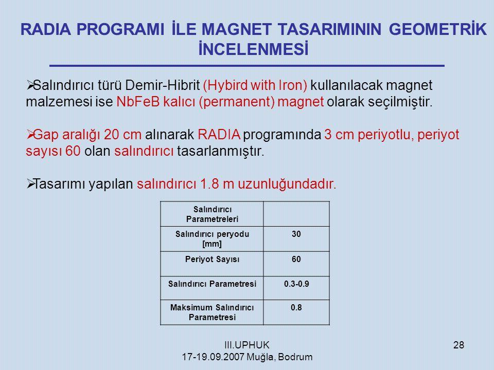 III.UPHUK 17-19.09.2007 Muğla, Bodrum 28 RADIA PROGRAMI İLE MAGNET TASARIMININ GEOMETRİK İNCELENMESİ  Salındırıcı türü Demir-Hibrit (Hybird with Iron