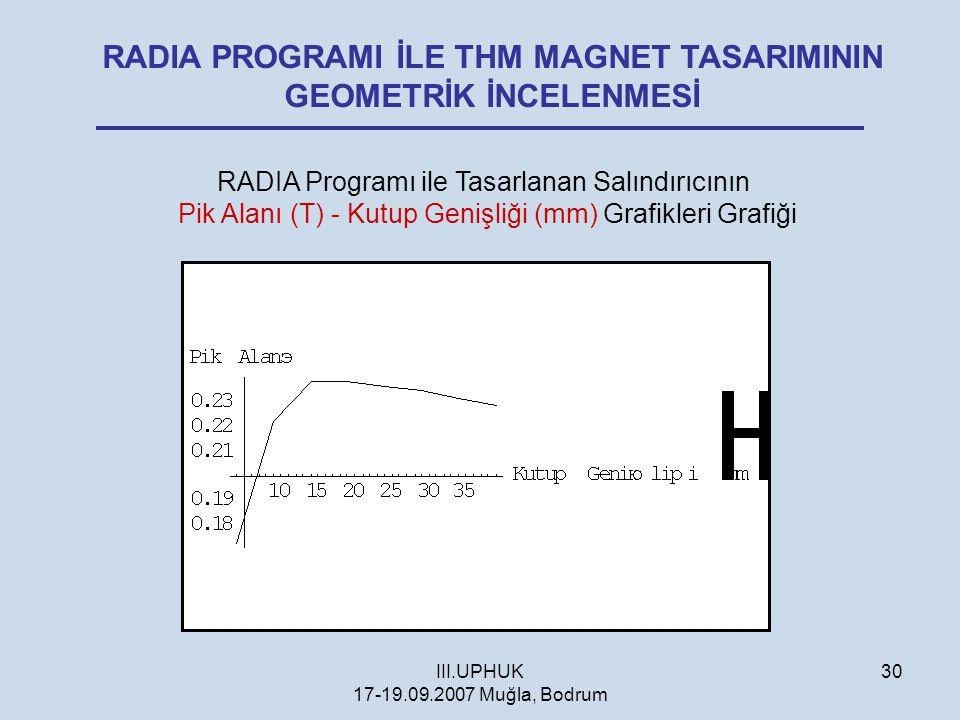 III.UPHUK 17-19.09.2007 Muğla, Bodrum 30 RADIA PROGRAMI İLE THM MAGNET TASARIMININ GEOMETRİK İNCELENMESİ RADIA Programı ile Tasarlanan Salındırıcının