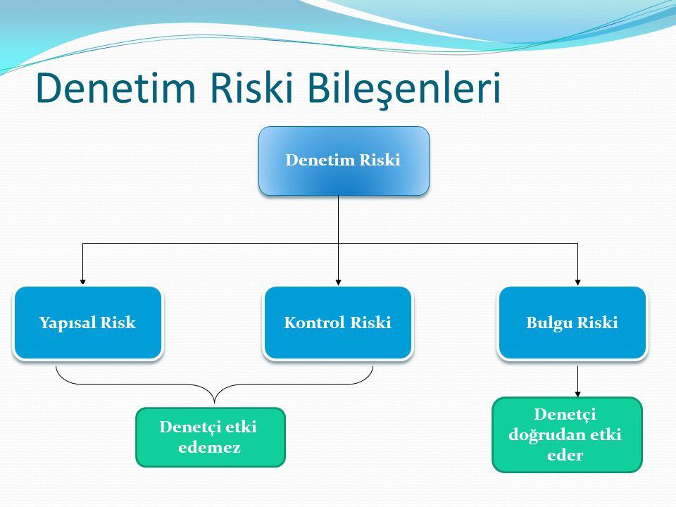 Denetim Riski Bileşenleri Denetim Riski Yapısal Risk Kontrol Riski Bulgu Riski Denetçi etki edemez Denetçi doğrudan etki eder