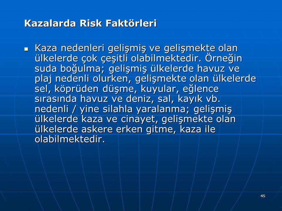 45 Kazalarda Risk Faktörleri  Kaza nedenleri gelişmiş ve gelişmekte olan ülkelerde çok çeşitli olabilmektedir. Örneğin suda boğulma; gelişmiş ülkeler
