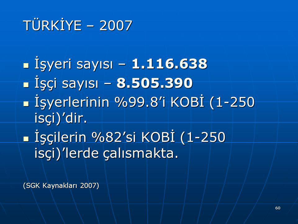 60 TÜRKİYE – 2007  İşyeri sayısı – 1.116.638  İşçi sayısı – 8.505.390  İşyerlerinin %99.8'i KOBİ (1-250 isçi)'dir.  İşçilerin %82'si KOBİ (1-250 i