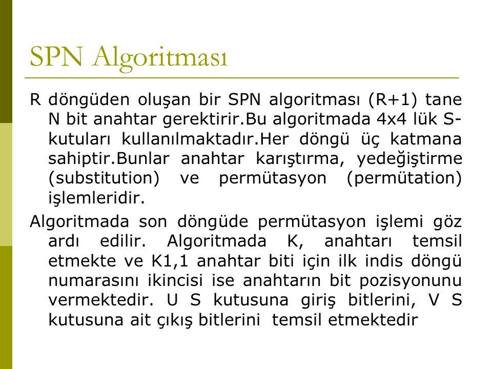 SPN Algoritması R döngüden oluşan bir SPN algoritması (R+1) tane N bit anahtar gerektirir.Bu algoritmada 4x4 lük S- kutuları kullanılmaktadır.Her döng