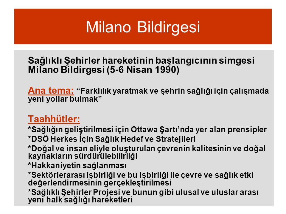 """Milano Bildirgesi Sağlıklı Şehirler hareketinin başlangıcının simgesi Milano Bildirgesi (5-6 Nisan 1990) Ana tema: """"Farklılık yaratmak ve şehrin sağlı"""