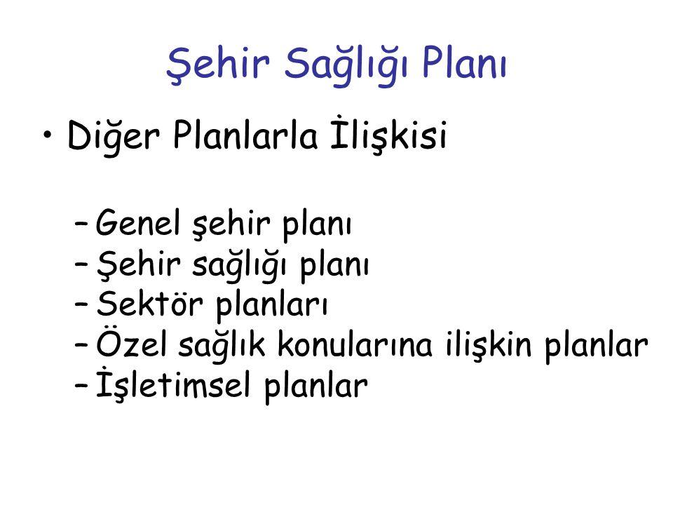 Şehir Sağlığı Planı •Diğer Planlarla İlişkisi –Genel şehir planı –Şehir sağlığı planı –Sektör planları –Özel sağlık konularına ilişkin planlar –İşleti