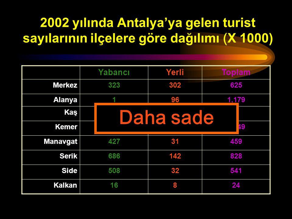 2002 yılında Antalya'ya gelen turist sayılarının ilçelere göre dağılımı YabancıYerliToplam Merkez323,525302,395625,920 Alanya1,082,80596,2431,179,048 Kaş3,0143,5756,589 Kemer1,001,731247,3881,249,119 Manavgat427,80431,804459,608 Serik686,927142,054828,981 Side508,99932,811541,810 Kalkan16,0198,33124,350 Çok detaylı !