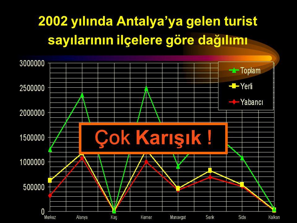 2002 yılında Antalya'ya gelen turist sayılarının ilçelere göre dağılımı ( X 1000) YabancıYerliToplam Merkez323302625 Alanya1961,179 Kaş336 Kemer1,0012471,249 Manavgat42731459 Serik686142828 Side50832541 Kalkan16824 Daha sade