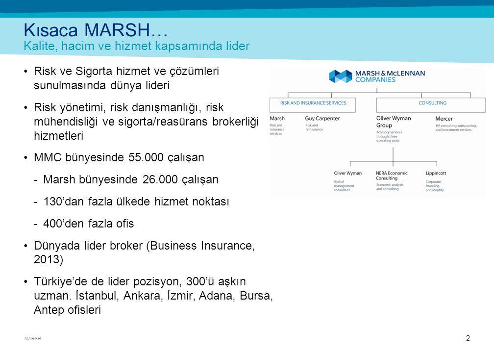 MARSH 2 Kısaca MARSH… Kalite, hacim ve hizmet kapsamında lider •Risk ve Sigorta hizmet ve çözümleri sunulmasında dünya lideri •Risk yönetimi, risk dan
