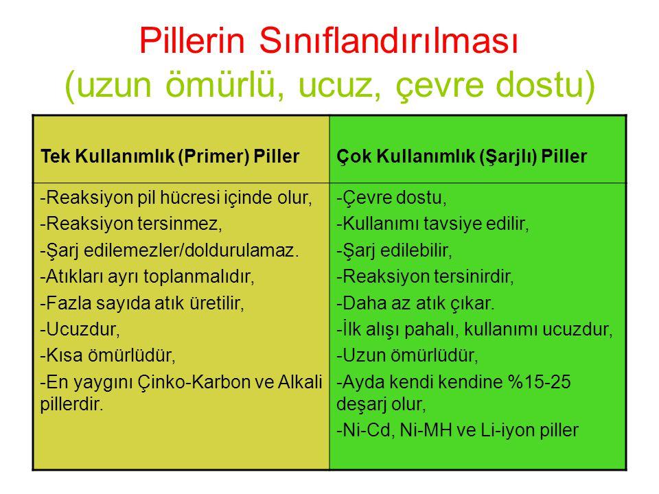 Pillerin Sınıflandırılması (uzun ömürlü, ucuz, çevre dostu) Tek Kullanımlık (Primer) PillerÇok Kullanımlık (Şarjlı) Piller -Reaksiyon pil hücresi için