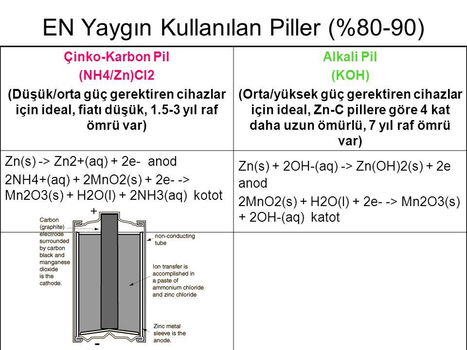 EN Yaygın Kullanılan Piller (%80-90) Çinko-Karbon Pil (NH4/Zn)Cl2 (Düşük/orta güç gerektiren cihazlar için ideal, fiatı düşük, 1.5-3 yıl raf ömrü var)