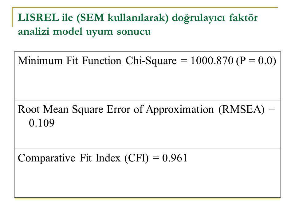 LISREL ile (SEM kullanılarak) doğrulayıcı faktör analizi model uyum sonucu Minimum Fit Function Chi-Square = 1000.870 (P = 0.0) Root Mean Square Error of Approximation (RMSEA) = 0.109 Comparative Fit Index (CFI) = 0.961