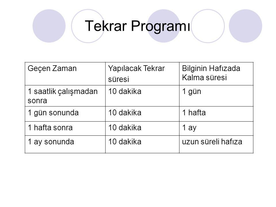 Tekrar Programı Geçen ZamanYapılacak Tekrar süresi Bilginin Hafızada Kalma süresi 1 saatlik çalışmadan sonra 10 dakika1 gün 1 gün sonunda10 dakika1 ha