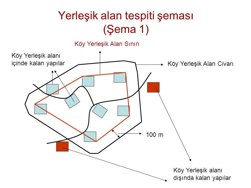 Yerleşik alan tespiti şeması (Şema 1) 100 m Köy Yerleşik alanı dışında kalan yapılar Köy Yerleşik alanı içinde kalan yapılar Köy Yerleşik Alan Sınırı