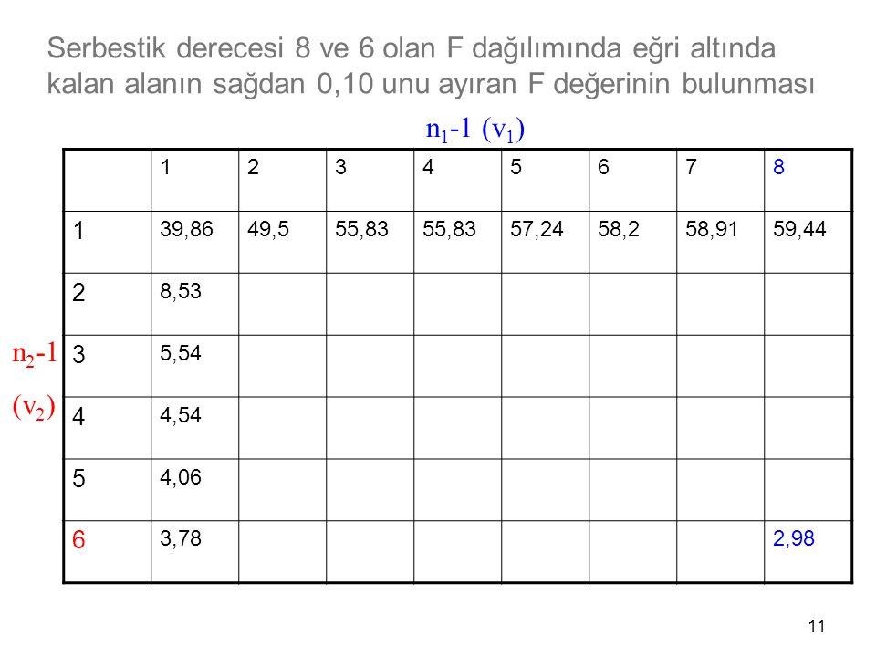 11 12345678 1 39,8649,555,83 57,2458,258,9159,44 2 8,53 3 5,54 4 4,54 5 4,06 6 3,782,98 n 1 -1 (v 1 ) n 2 -1 (v 2 ) Serbestik derecesi 8 ve 6 olan F d